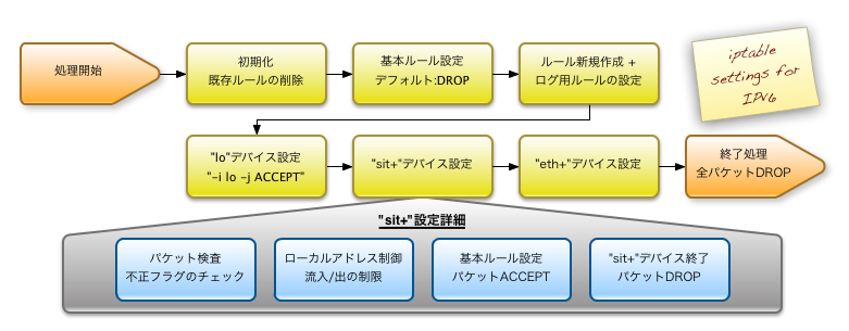 The ip6tables Process Flow