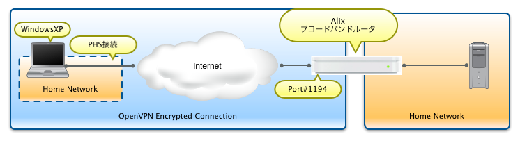 OpenVPN Network Graph